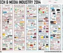Food Tech & Media Industry