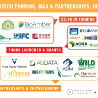 AgTech Funding, M&A & Partnerships: July 2014