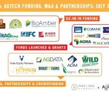 AgTech Funding