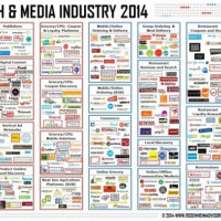 Food Tech Media Startup Funding, M&A and Partnerships: July 2014