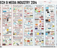 Food Tech Media Funding July 2014