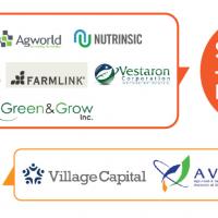 Ag & AgTech Funding, M&A & Partnerships: August 2014