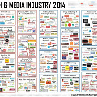 Food Tech Media Startup Funding, M&A and Partnerships: August 2014