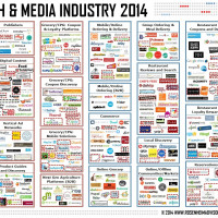 Food Tech Media Startup Funding, M&A and Partnerships: September 2014