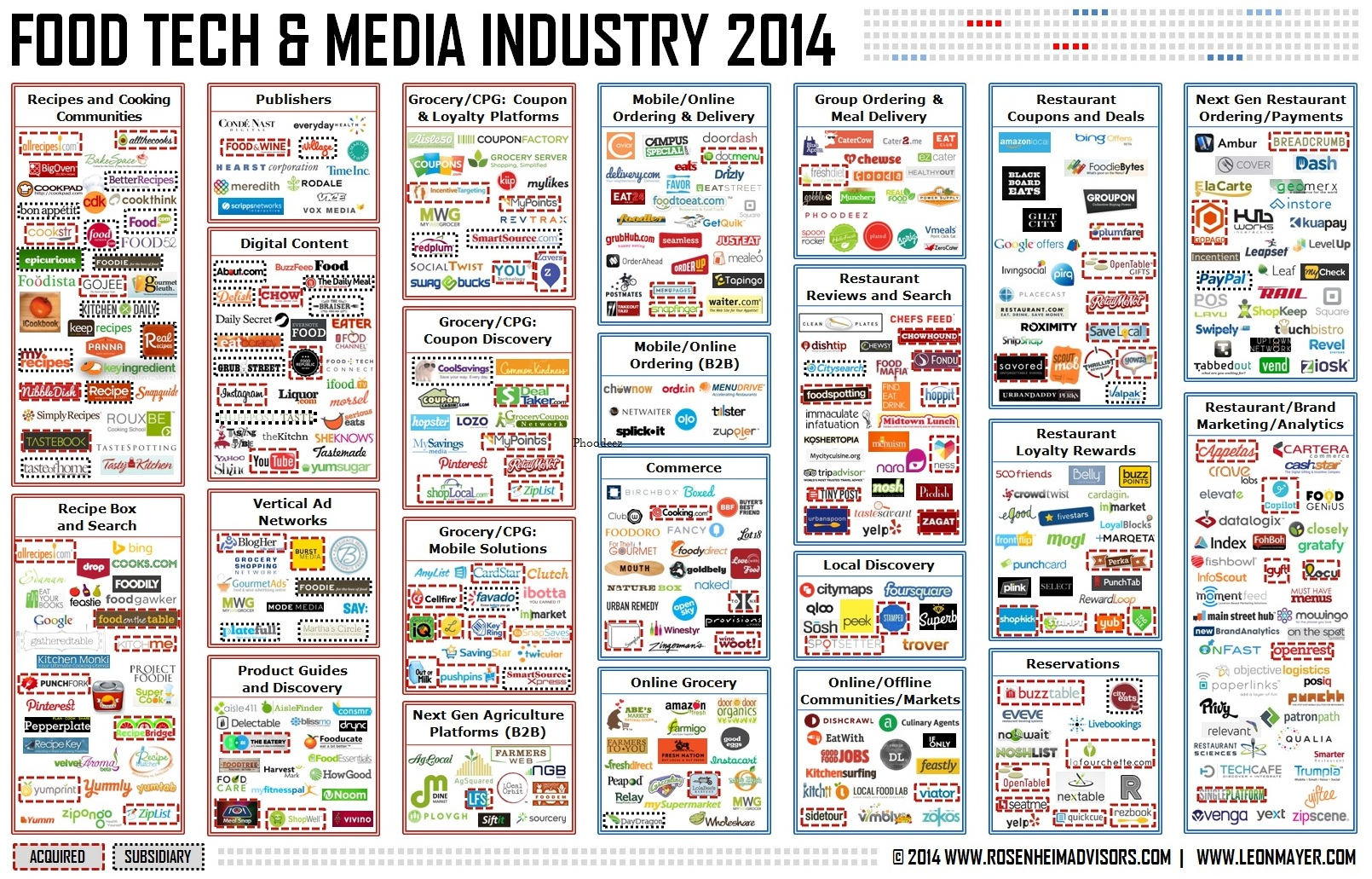 Food Tech and Media Industry 2014 - Rosenheim Advisors and Leon Mayer