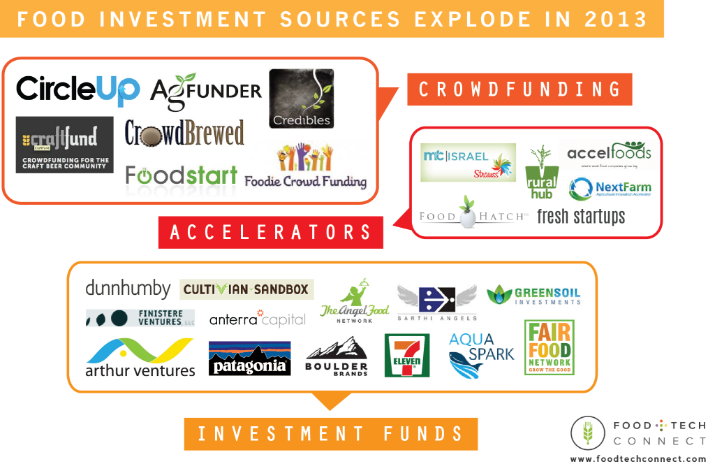food startup funding sources