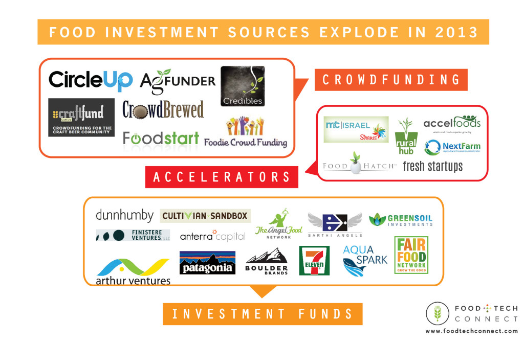 food investment sources 2013
