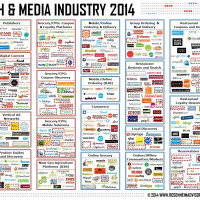 Food Tech Media Startup Funding, M&A and Partnerships: December 2014