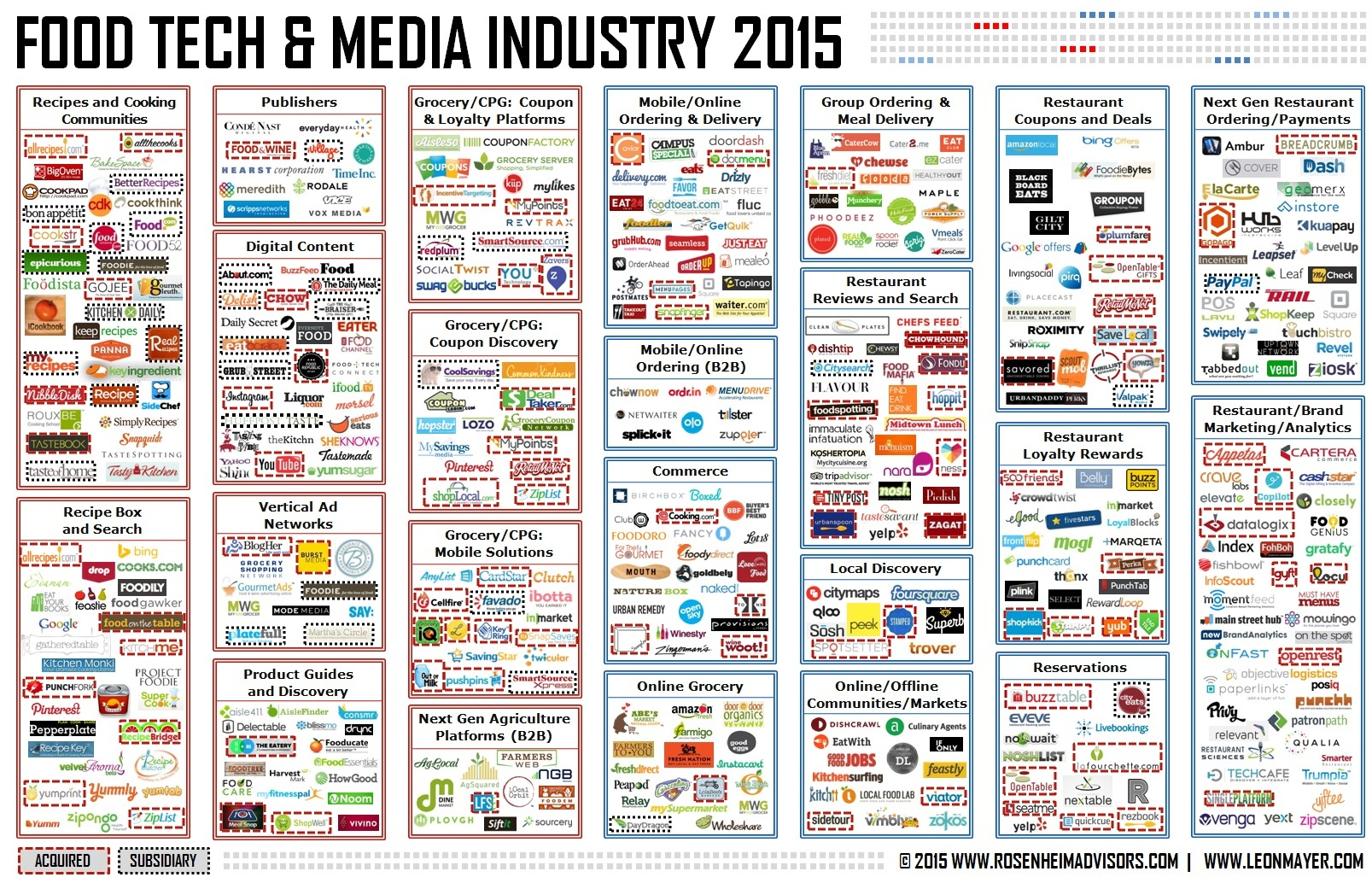 Food Tech and Media Industry 2015 - Rosenheim Advisors and Leon Mayer