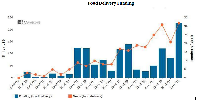 food-delivery-funding
