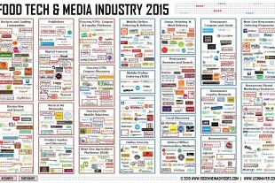 food-tech-landscape-january-2015