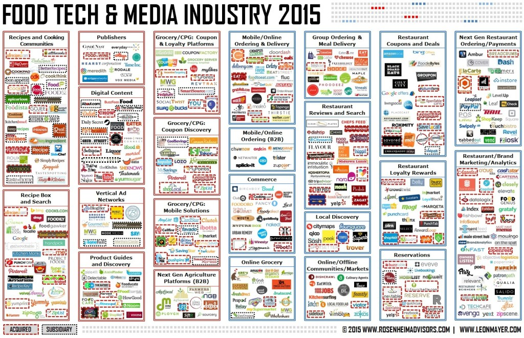 food-tech-ecosystem-april-2015