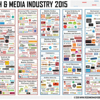 Food Tech Media Startup Funding, M&A and Partnerships: April 2015