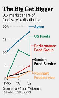 us-foodservice-distributors