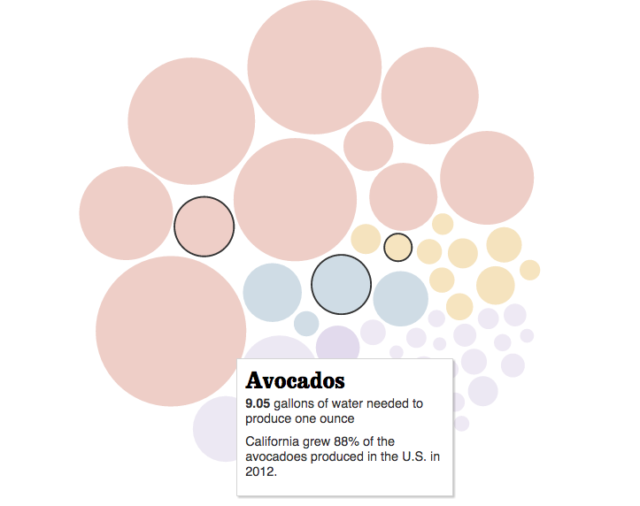infographic avocadoes