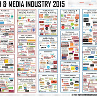 Food Tech Media Startup Funding, M&A and Partnerships: June 2015