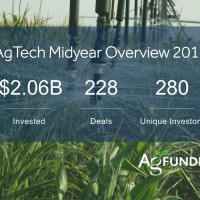 Agtech Funding Explodes: $2B+ Invested in First Half of 2015