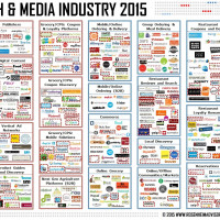 Food Tech Media Startup Funding, M&A and Partnerships: July 2015