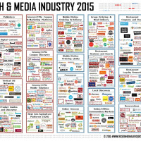 Food Tech Media Startup Funding, M&A and Partnerships: August 2015