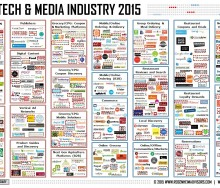 food-tech-media-industry-september-2015