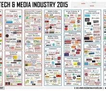 food-tech-media-industry-september-2015