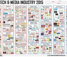 food-tech-media-ecosystem