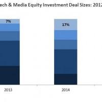 2015 Food Tech Media Funding & Acquisition Trends Report