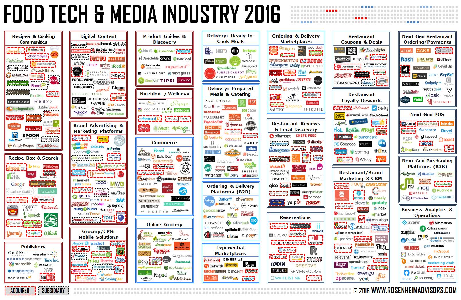 Food Tech & Media Industry 2016