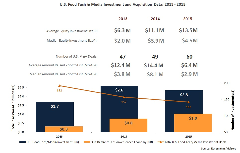 Funding and M&A