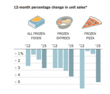 frozen-food-industry