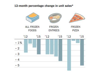 frozen-food-industry