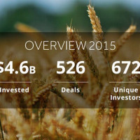$4.6B Invested in AgTech Startups, Delivery Costs Devour Startups + More Food Tech News