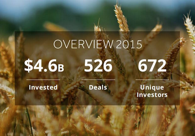 Agtech Investment Snapshot via AgFunder