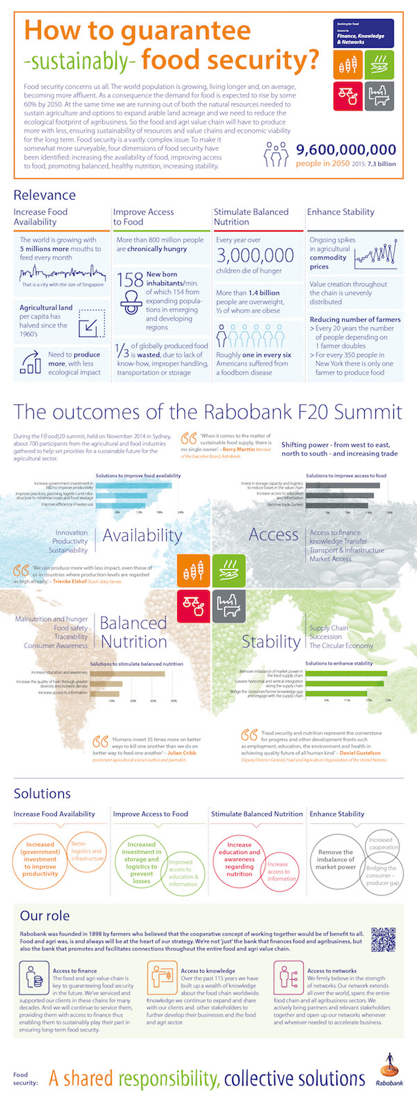 Rabobank Food Security Infographic