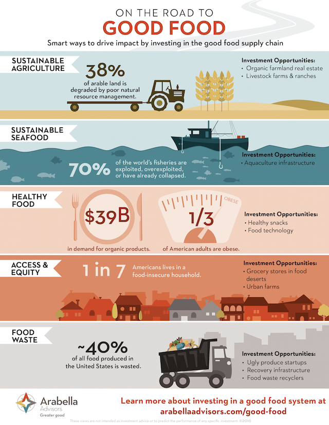 Arabella On the Road to Investing in Good Food Infographic
