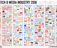 Food Tech and Media Industry 2016 - Rosenheim Advisors