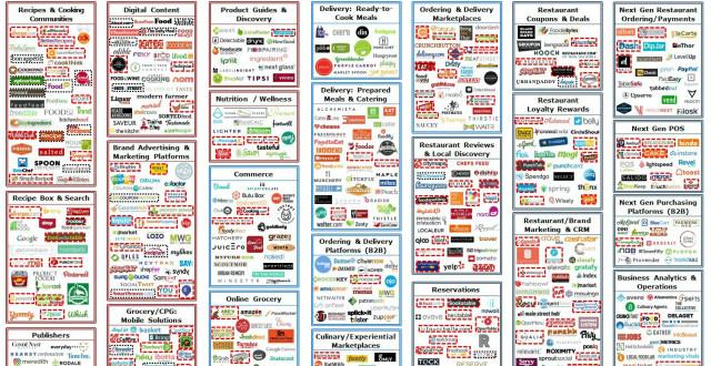 food-tech-funding-september