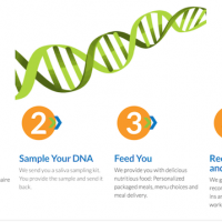 SNPitty Will Use Your DNA to Create a Personalized Nutrition Weight Loss Plan