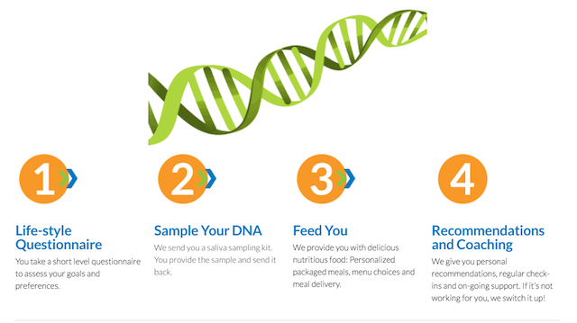 Food+Tech Connect SNPitty Will Use Your DNA to Create a ...