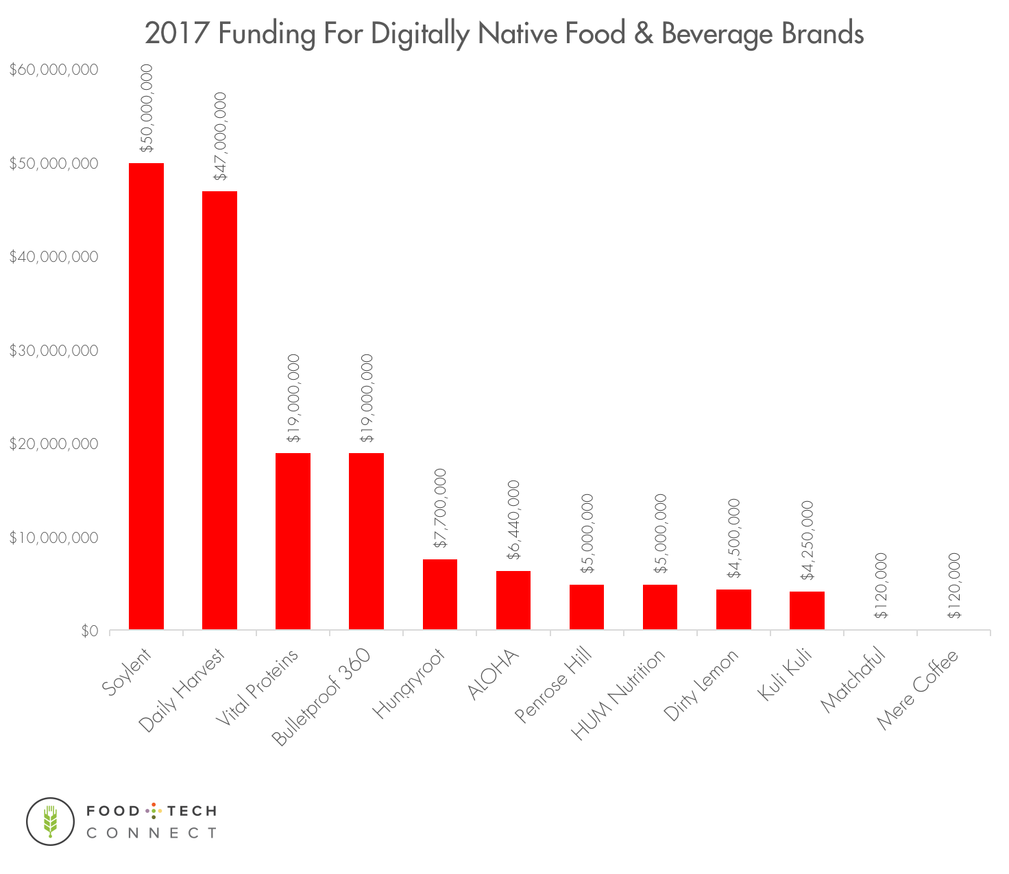 Food+Tech Connect 2017 U S  Food & Beverage Startup Investment