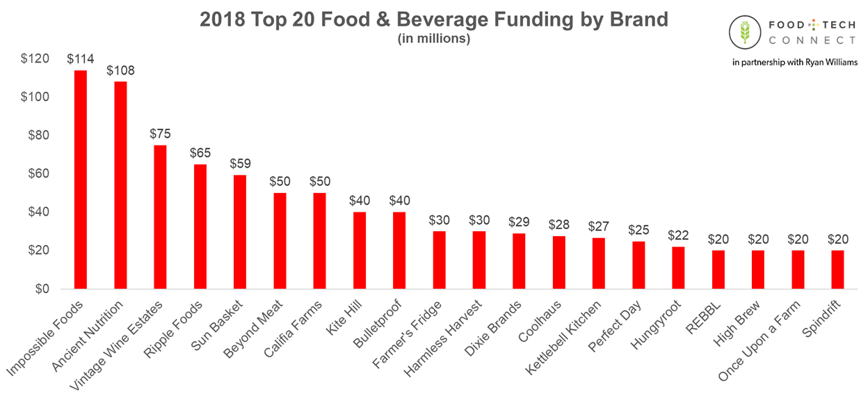 Food+Tech Connect 2018 U S  Food & Beverage Startup Investment