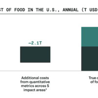 $3.2T: The True Cost of U.S. Food System, Is Oatly Overvalued? + More